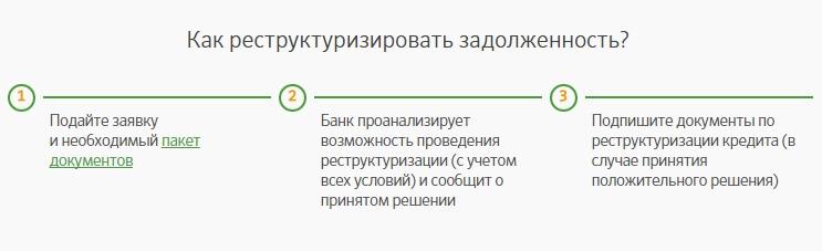 Изображение - Реструктуризация кредита в сбербанке физическому лицу restrukturizaciya