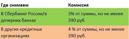 Изображение - Какая комиссия у сбербанка за снятие наличных с кредитной карты другого банка procent