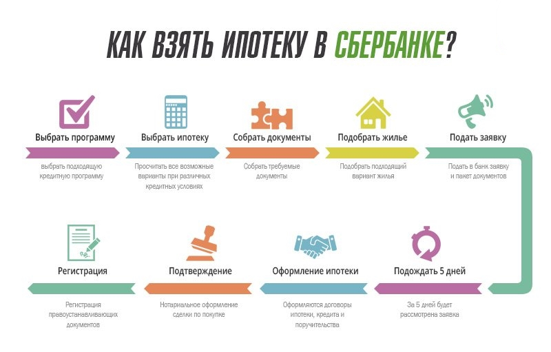Одобрили ипотеку в Сбербанке – дальнейшие действия